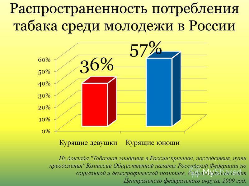 Распространенность потребления табака среди молодежи в России Из доклада