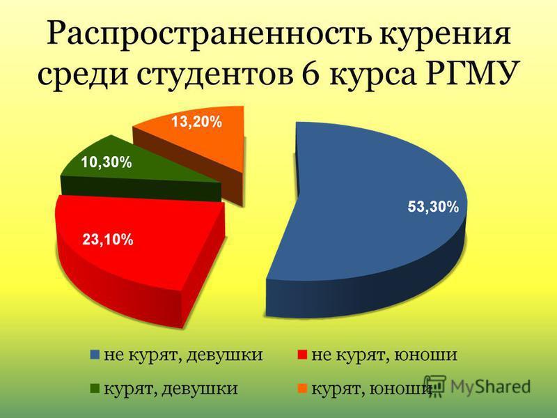 Распространенность курения среди студентов 6 курса РГМУ