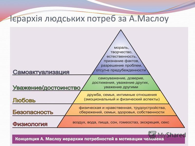 Ієрархія людських потреб за А.Маслоу