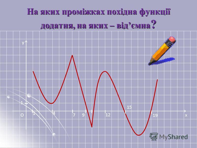 x y O 1 1 4 79 12 15 19 На яких проміжках похідна функції додатня, на яких – відємна ?