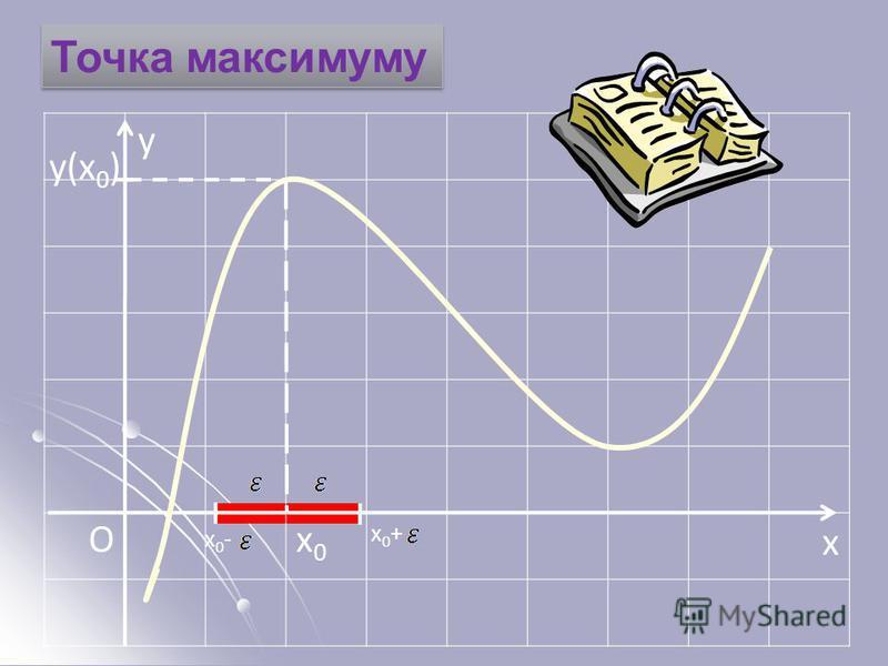 x Ox0x0 Точка максимуму x0+x0+ x0-x0- y y(x 0 )