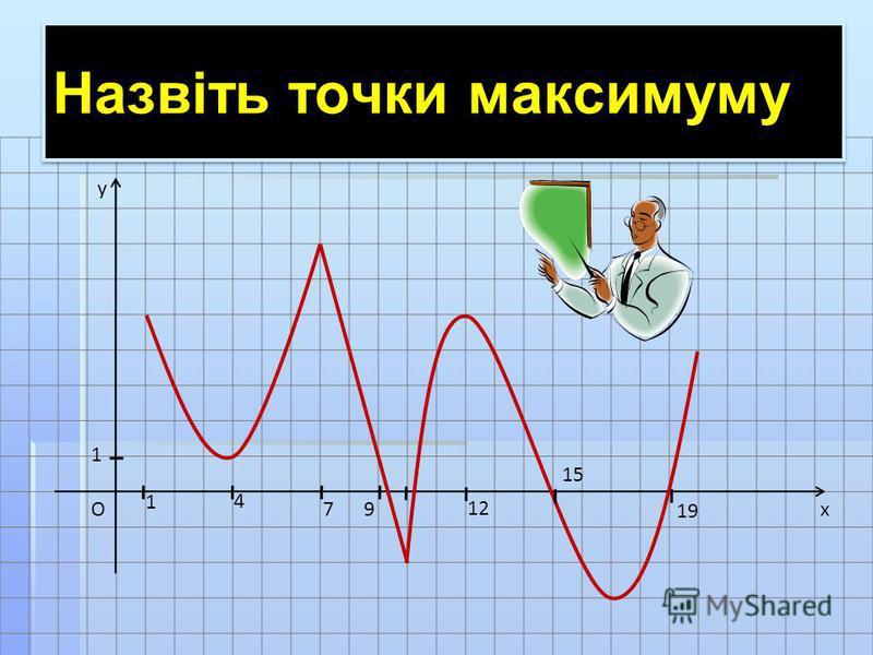 x y O 1 1 4 79 12 15 19 Назвіть точки максимуму
