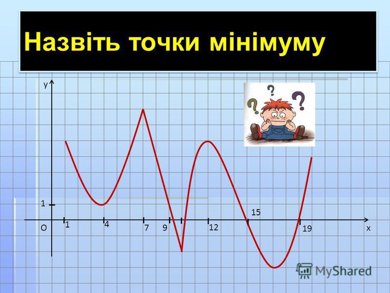 x y O 1 1 4 79 12 15 19 Назвіть точки мінімуму