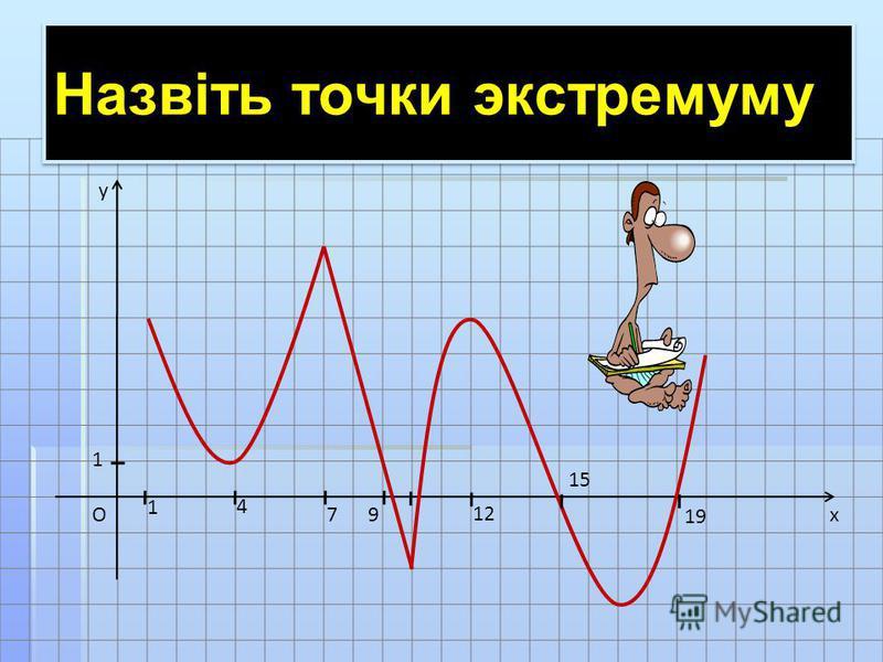 x y O 1 1 4 79 12 15 19 Назвіть точки экстремуму