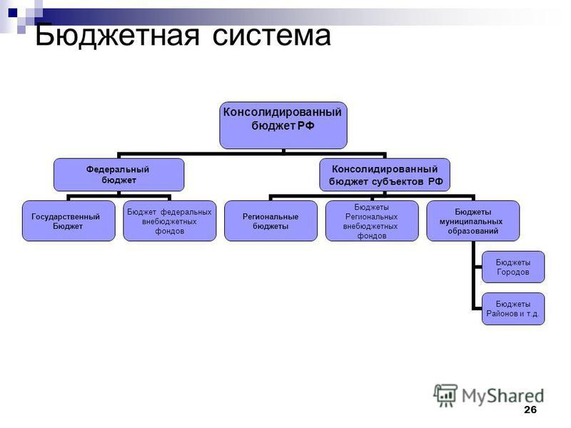 26 Бюджетная система Консолидированный бюджет РФ Федеральный бюджет Государственный Бюджет Бюджет федеральных внебюджетных фондов Консолидированный бюджет субъектов РФ Региональные бюджеты Бюджеты Региональных внебюджетных фондов Бюджеты муниципальны
