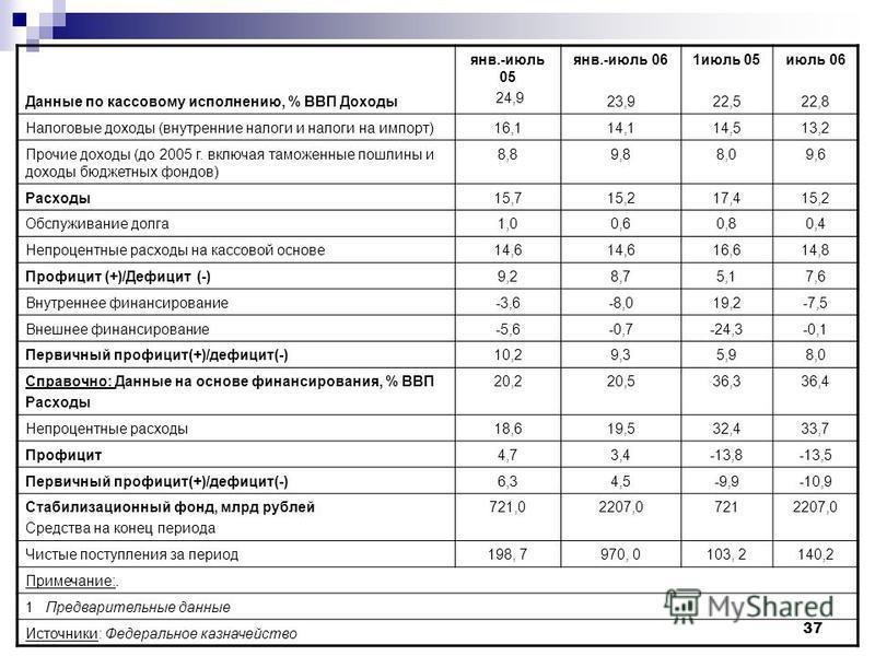 37 Данные по кассовому исполнению, % ВВП Доходы янв.-июль 05 24,9 янв.-июль 06 23,9 1 июль 05 22,5 июль 06 22,8 Налоговые доходы (внутренние налоги и налоги на импорт)16,114,114,513,2 Прочие доходы (до 2005 г. включая таможенные пошлины и доходы бюдж