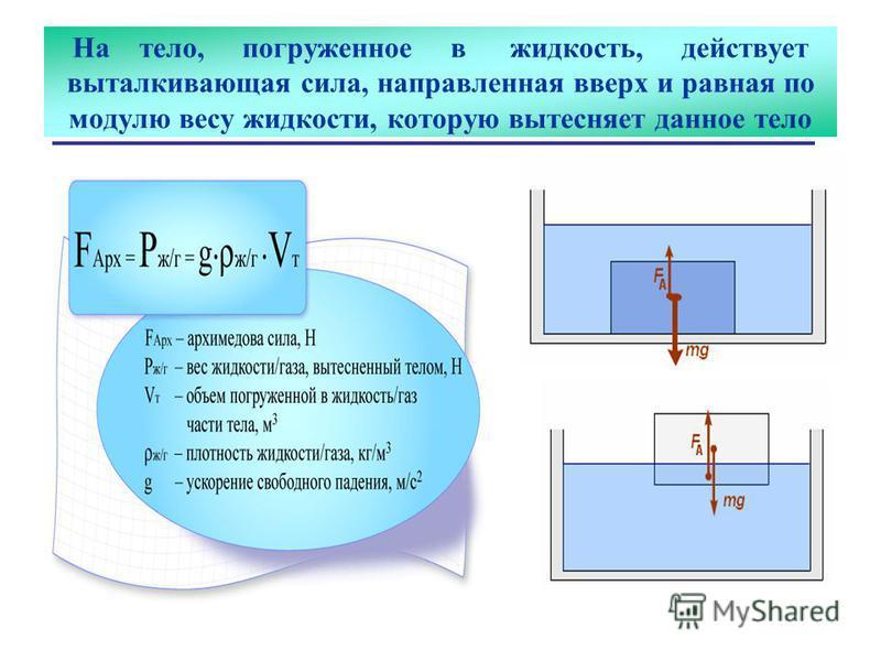 На тело, погруженное в жидкость, действует выталкивающейая сила, направленная вверх и равная по модулю весу жидкости, которую вытесняет данное тело