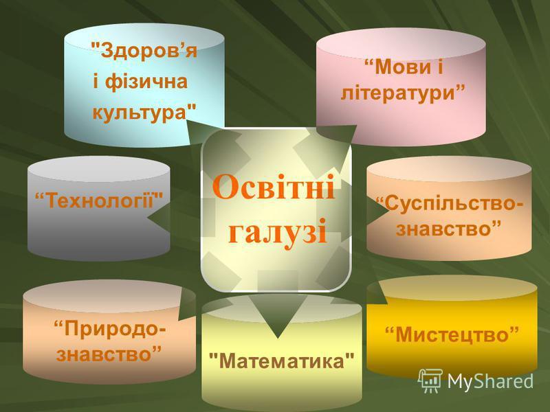 Технології Математика Здоровя і фізична культура Освітні галузі Освітні галузі Мови і літератури Природо- знавство Мистецтво Суспільство- знавство