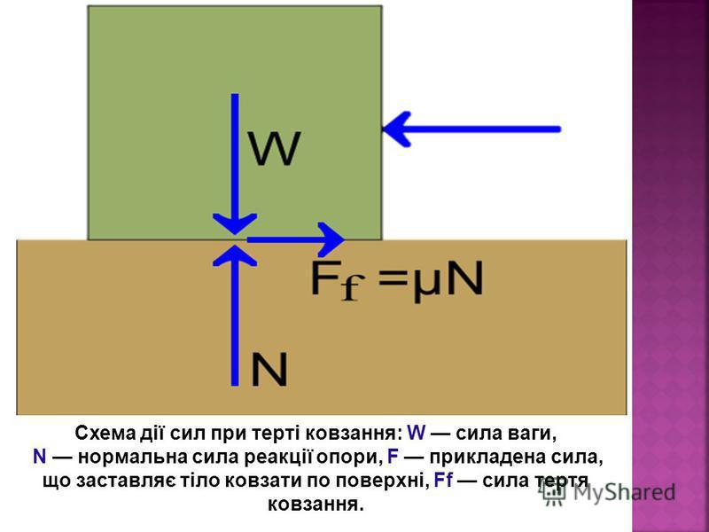 Схема дії сил при терті ковзання: W сила ваги, N нормальна сила реакції опори, F прикладена сила, що заставляє тіло ковзати по поверхні, Ff сила тертя ковзання.