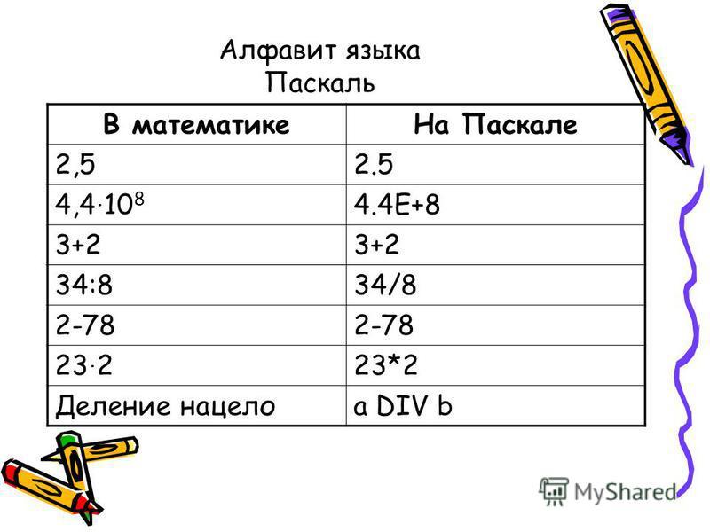Алфавит языка Паскаль В математике На Паскале 2,52.5 4,4. 10 8 4.4Е+8 3+2 34:834/8 2-78 23. 223*2 Деление нацелоa DIV b