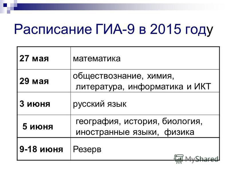 Расписание ГИА-9 в 2015 году 27 мая математика 29 мая обществознание, химия, литература, информатика и ИКТ 3 июня русский язык 5 июня география, история, биология, иностранные языки, физика 9-18 июня Резерв