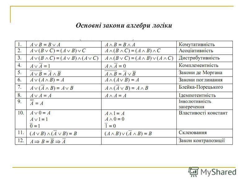 Основні закони алгебри логіки