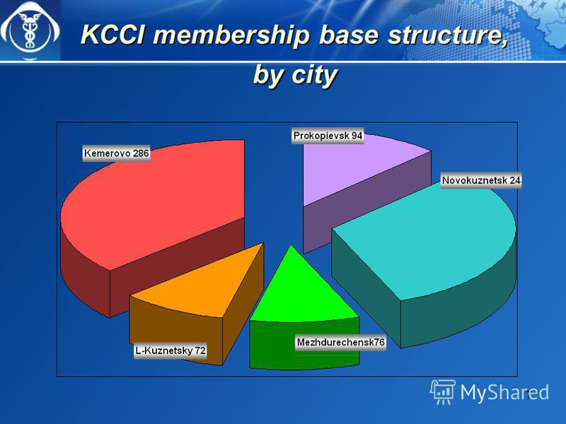 7 KCCI membership base structure, by city