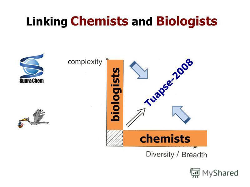 comp Tuapse-2008 chemists biologists Linking Chemists and Biologists