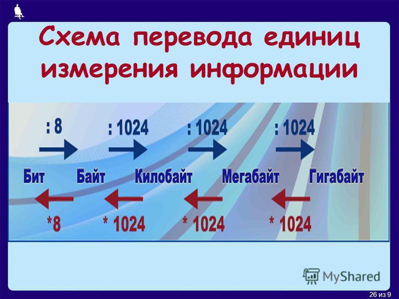 26 из 9 Схема перевода единиц измерения информации