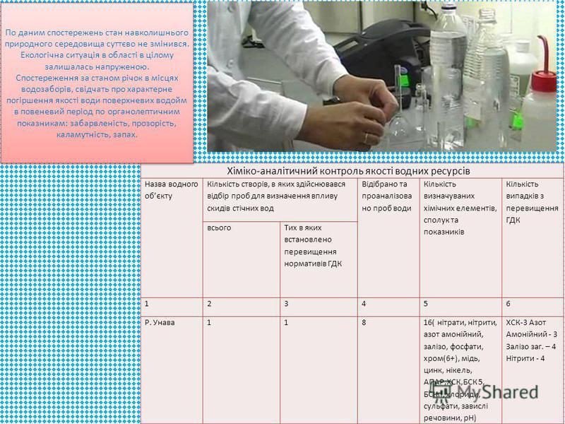 Хіміко-аналітичний контроль якості водних ресурсів Назва водного обєкту Кількість створів, в яких здійснювався відбір проб для визначення впливу скидів стічних вод Відібрано та проаналізова но проб води Кількість визначуваних хімічних елементів, спол