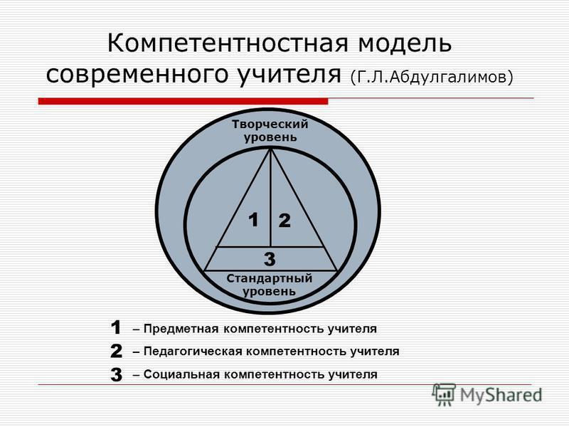 Компетентностная модель современного учителя (Г.Л.Абдулгалимов) – Предметная компетентность учителя – Педагогическая компетентность учителя – Социальная компетентность учителя Стандартный уровень 1 2 3 Творческий уровень 1 2 3
