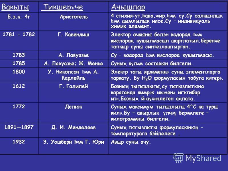 Вакыты Тикшер ү чеАчышлар Б.э.к. 4гАристотель 4 стихия:ут, һ ава, җ ир, һә м су.Су салкынлык һә м дымлылык иясе.Су – индивидуаль химик элемент. 1781 - 1782Г. КавендишЭлектор очкыны белэн водород һә м кислород кушылмасын шартлатып,беренче тапкыр суны
