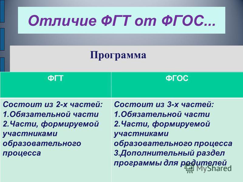 Отличие ФГТ от ФГОС... Программа ФГТФГОС Состоит из 2-х частей: 1. Обязательной части 2.Части, формируемой участниками образовательного процесса Состоит из 3-х частей: 1. Обязательной части 2.Части, формируемой участниками образовательного процесса 3