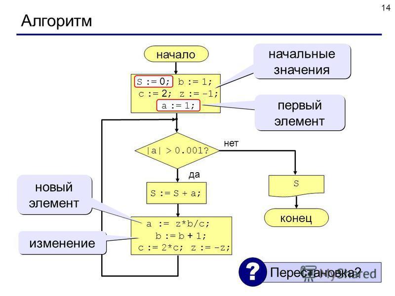 14 Алгоритм начало S конец нет да |a| > 0.001? S := S + a; S := 0 ; b := 1; c := 2 ; z := -1; a := 1; начальные значения a := z*b/c; b := b + 1; c := 2*c; z := -z; первый элемент a := 1; S := 0 ; новый элемент изменение Перестановка? ?