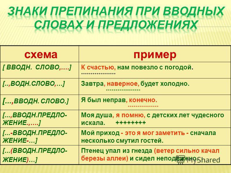 Предложения с вводными словами схема