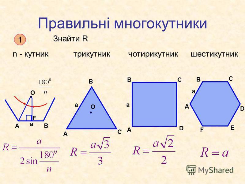 Правильні многокутники 1 Знайти R n - кутниктрикутникчотирикутникшестикутник А В F O a А В С a O А ВС D a А В С D E F a