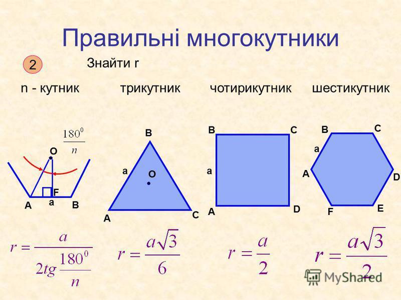 Правильні многокутники 2 Знайти r n - кутниктрикутникчотирикутникшестикутник А В F O a А В С a O А ВС D a А В С D E F a
