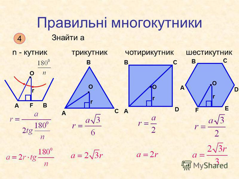 Правильні многокутники Знайти a 4 n - кутниктрикутникчотирикутникшестикутник А ВF O r А В С r O А ВС D O r А В С D E F r O