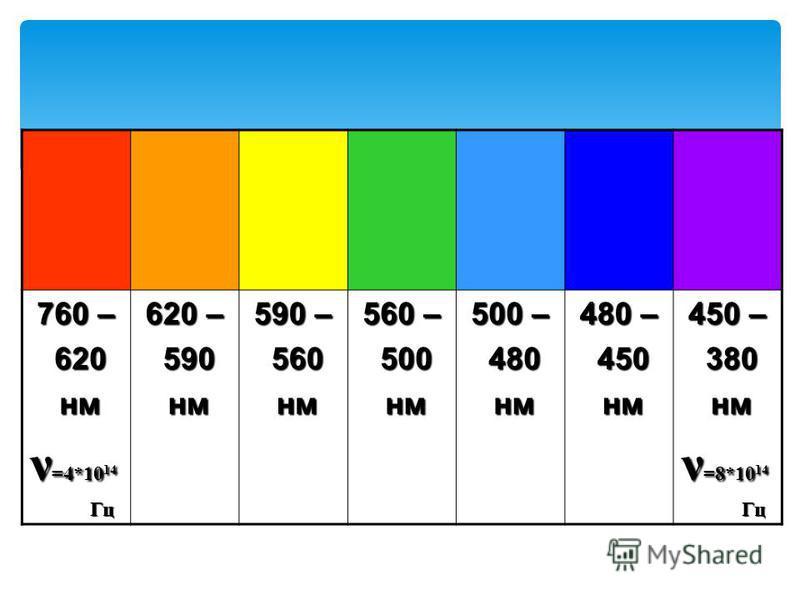 760 – 620 620 нм нм ν =4*10 14 Гц Гц 620 – 590 590 нм нм 590 – 560 560 нм нм 560 – 500 500 нм нм 500 – 480 480 нм нм 480 – 450 450 нм нм 450 – 380 380 нм нм ν =8*10 14 Гц Гц