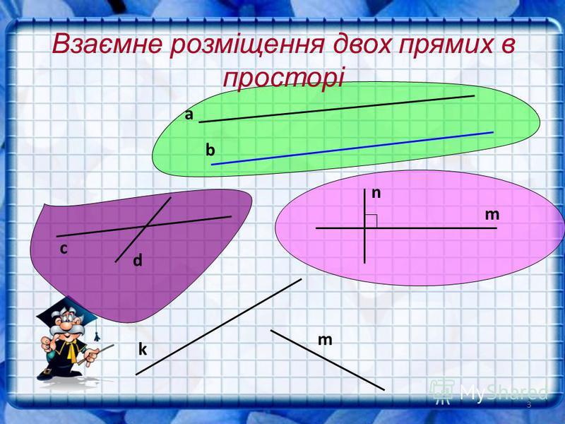 3 Взаємне р озміщення д вох п рямих в просторі а b с d k m m n