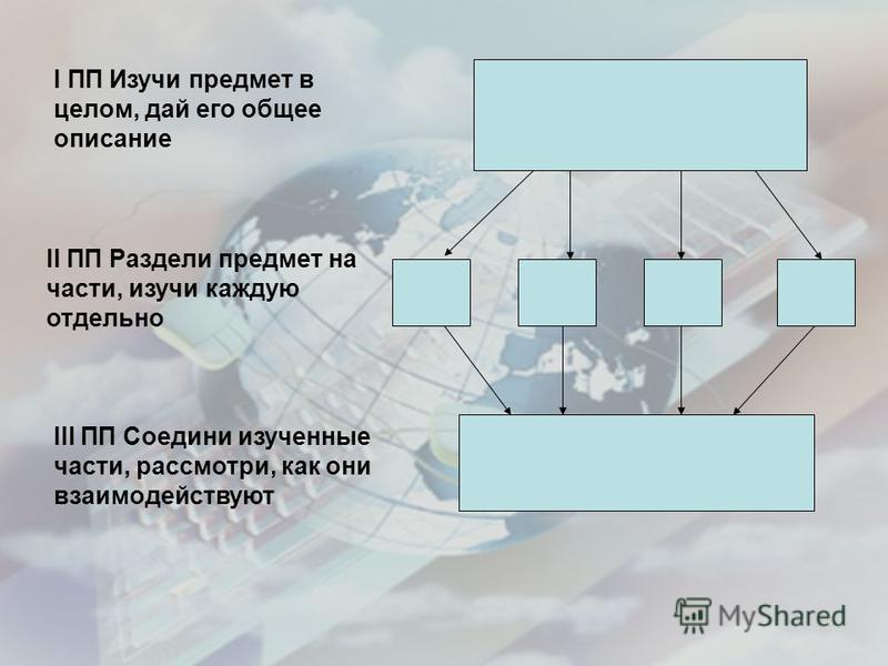 I ПП Изучи предмет в целом, дай его общее описание II ПП Раздели предмет на части, изучи каждую отдельно III ПП Соедини изученные части, рассмотри, как они взаимодействуют