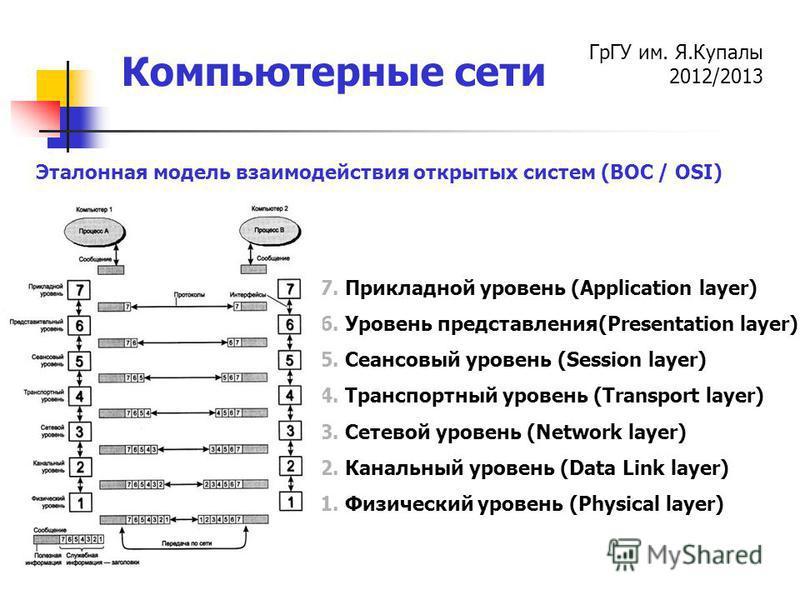 ГрГУ им. Я.Купалы 2012/2013 Компьютерные сети 7. Прикладной уровень (Application layer) 6. Уровень представления(Presentation layer) 5. Сеансовый уровень (Session layer) 4. Транспортный уровень (Transport layer) 3. Сетевой уровень (Network layer) 2.