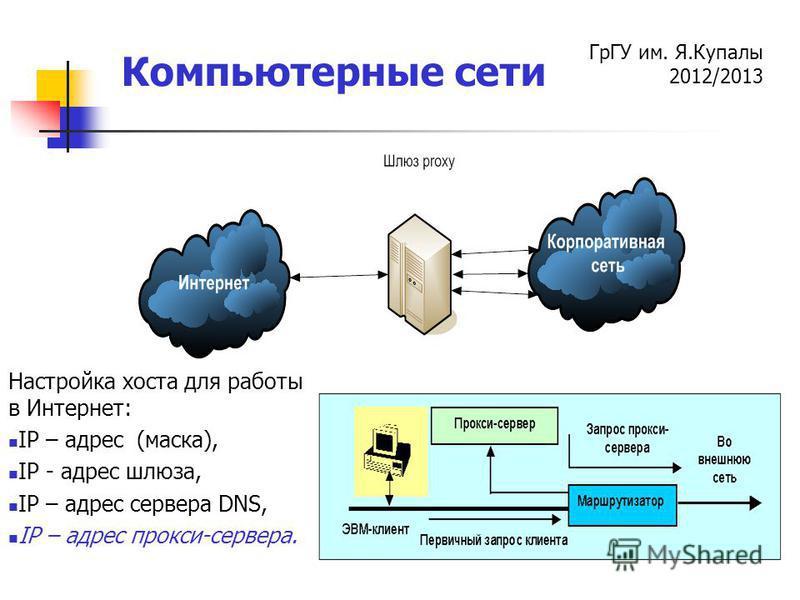 ГрГУ им. Я.Купалы 2012/2013 Компьютерные сети Настройка хоста для работы в Интернет: IP – адрес (маска), IP - адрес шлюза, IP – адрес сервера DNS, IP – адрес прокси-сервера.