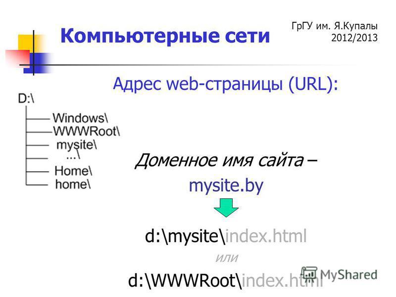 ГрГУ им. Я.Купалы 2012/2013 Компьютерные сети Адрес web-страницы (URL): Доменное имя сайта – mysite.by d:\mysite\index.html или d:\WWWRoot\index.html