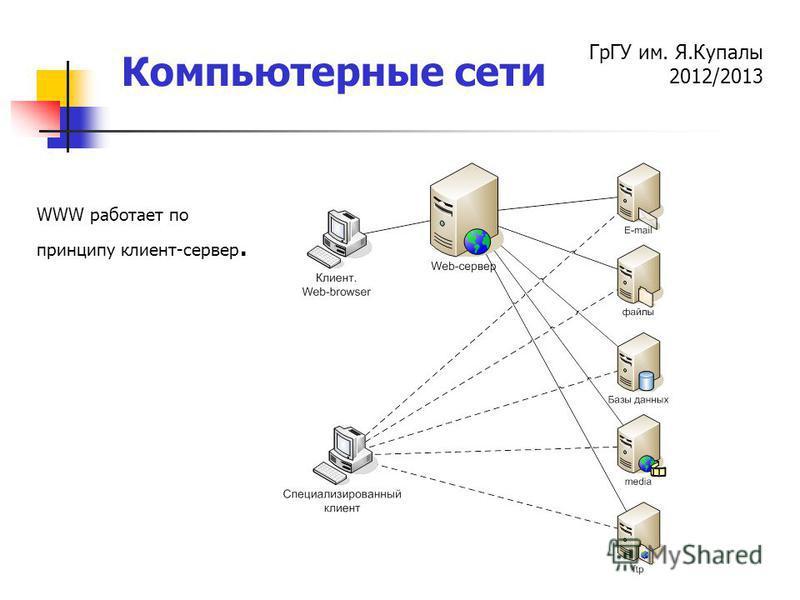 ГрГУ им. Я.Купалы 2012/2013 Компьютерные сети WWW работает по принципу клиент-сервер.