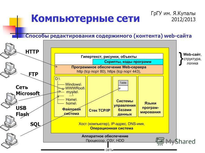 ГрГУ им. Я.Купалы 2012/2013 Компьютерные сети FTP HTTP Сеть Microsoft SQL USB Flash Способы редактирования содержимого (контента) web-сайта