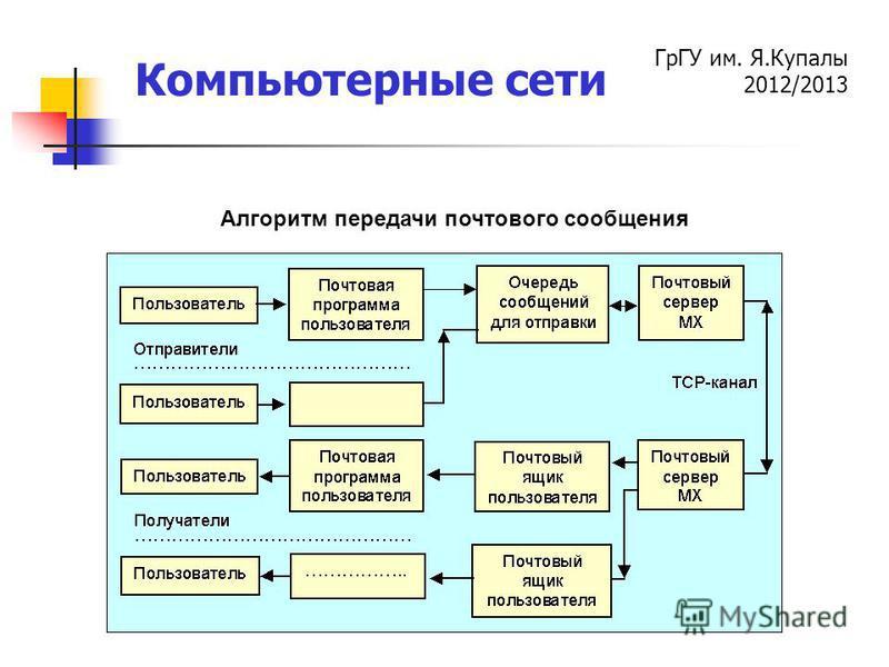 ГрГУ им. Я.Купалы 2012/2013 Компьютерные сети Алгоритм передачи почтового сообщения