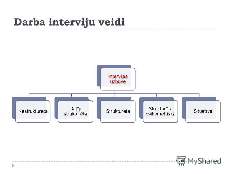 Darba interviju veidi Intervijas uzbūve Nestrukturēta Daļēji strukturēta Strukturēta Strukturēta psihometriska Situatīva