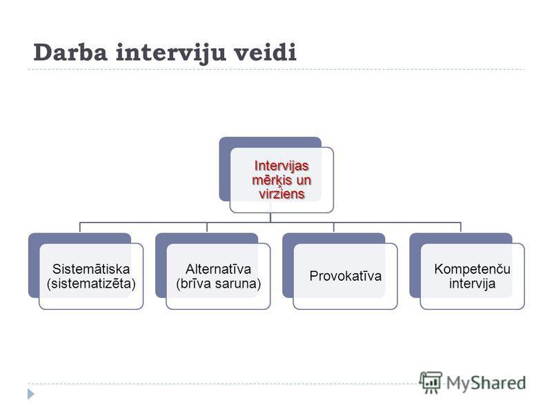 Darba interviju veidi Intervijas mērķis un virziens Sistemātiska (sistematizēta) Alternatīva (brīva saruna) Provokatīva Kompetenču intervija