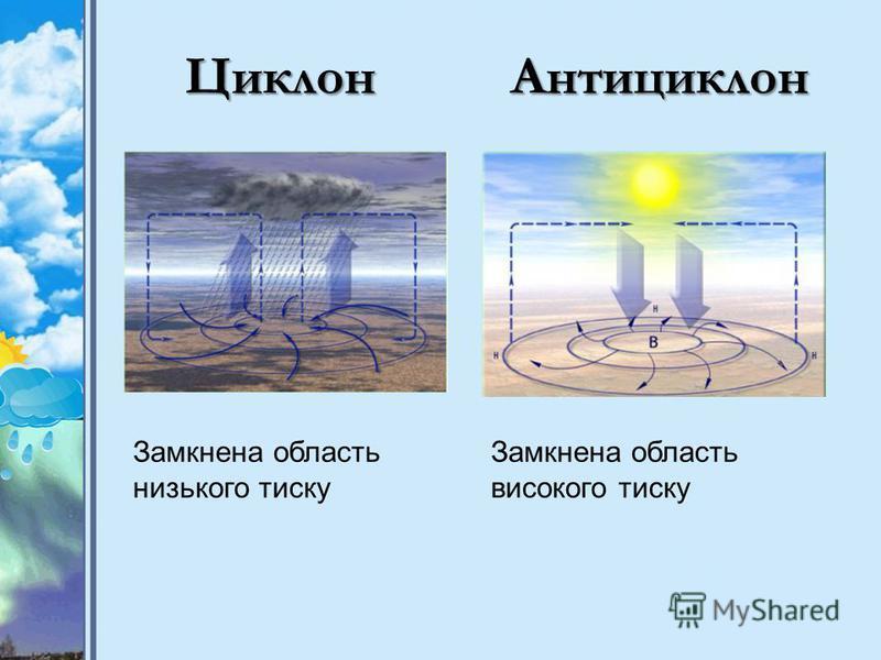 ЦиклонАнтициклон ЦиклонАнтициклон Замкнена область низького тиску Замкнена область високого тиску