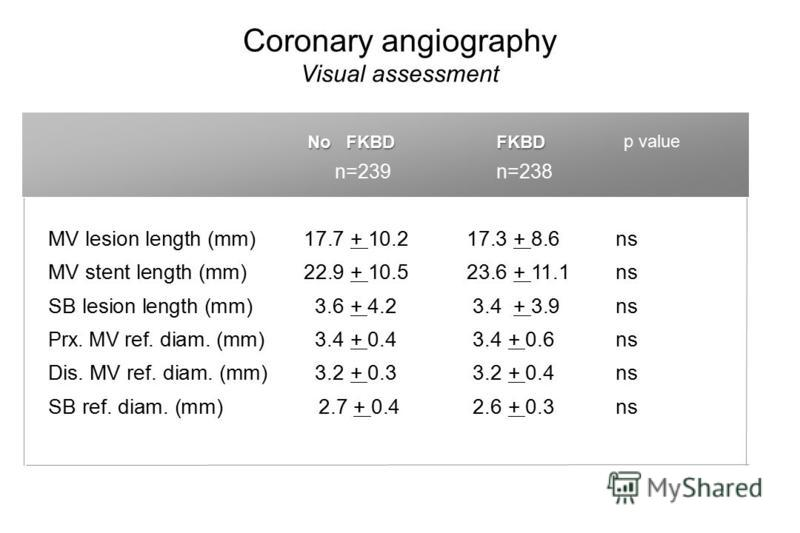 Coronary angiography Visual assessment CrushCulotteP-value (n=210)(n=215) MV lesion length (mm)17.7 + 10.217.3 + 8.6 ns MV stent length (mm)22.9 + 10.523.6 + 11.1 ns SB lesion length (mm)3.6 + 4.2 3.4 + 3.9 ns Prx. MV ref. diam. (mm)3.4 + 0.4 3.4 + 0