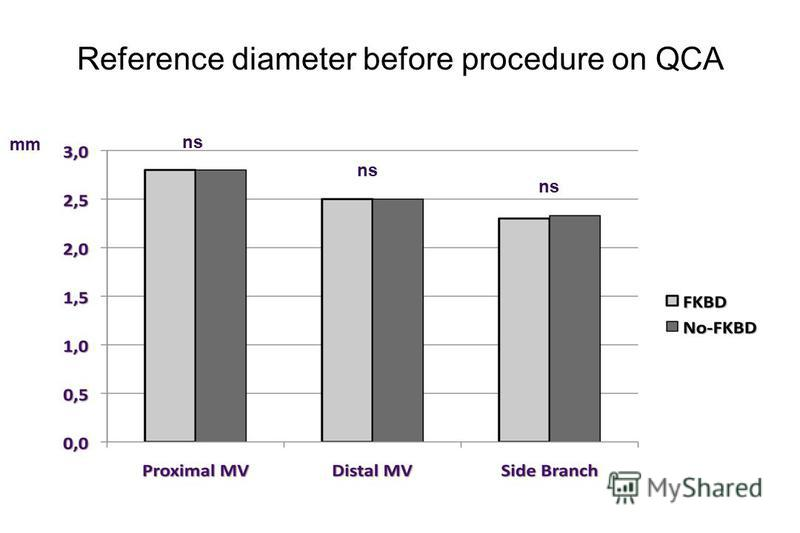 Reference diameter before procedure on QCA mm ns