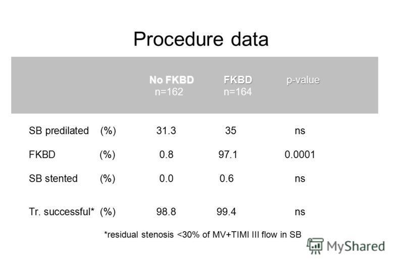 CrushCulotteP-value (n=210)(n=215) SB predilated (%)31.3 35 ns FKBD (%)0.8 97.1 0.0001 SB stented (%)0.00.6 ns Tr. successful* (%)98.899.4 ns Procedure data P value n=210 Culotte n=210 No FKBD p-value n=162 FKBD n=164 *residual stenosis <30% of MV+TI