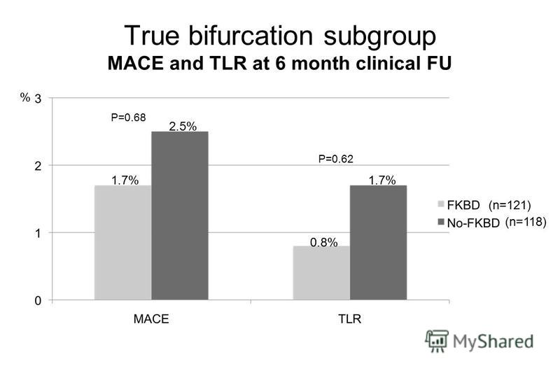 True bifurcation subgroup MACE and TLR at 6 month clinical FU 1.7% 2.5% 0.8% 1.7% % (n=121) (n=118) P=0.62 P=0.68
