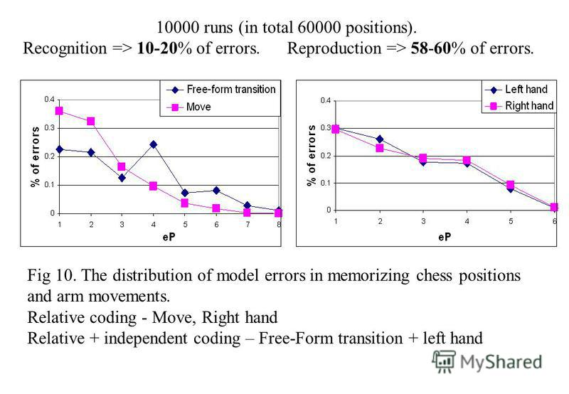 Fig 10. The distribution of model errors in memorizing chess positions and arm movements. Relative coding - Move, Right hand Relative + independent coding – Free-Form transition + left hand 10000 runs (in total 60000 positions). Recognition => 10-20%