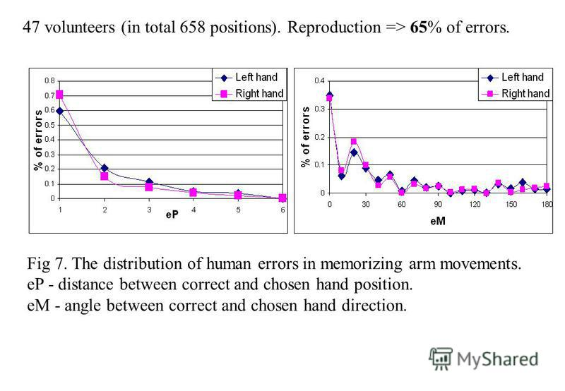 Fig 7. The distribution of human errors in memorizing arm movements. eP - distance between correct and chosen hand position. eM - angle between correct and chosen hand direction. 47 volunteers (in total 658 positions). Reproduction => 65% of errors.
