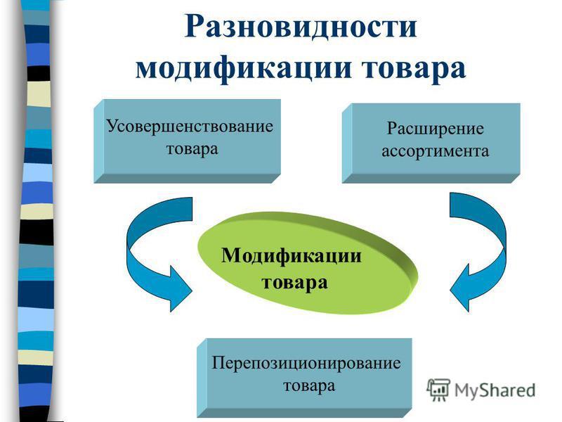 Разновидности модификации товара Модификации товара Усовершенствование товара Расширение ассортимента Перепозиционирование товара