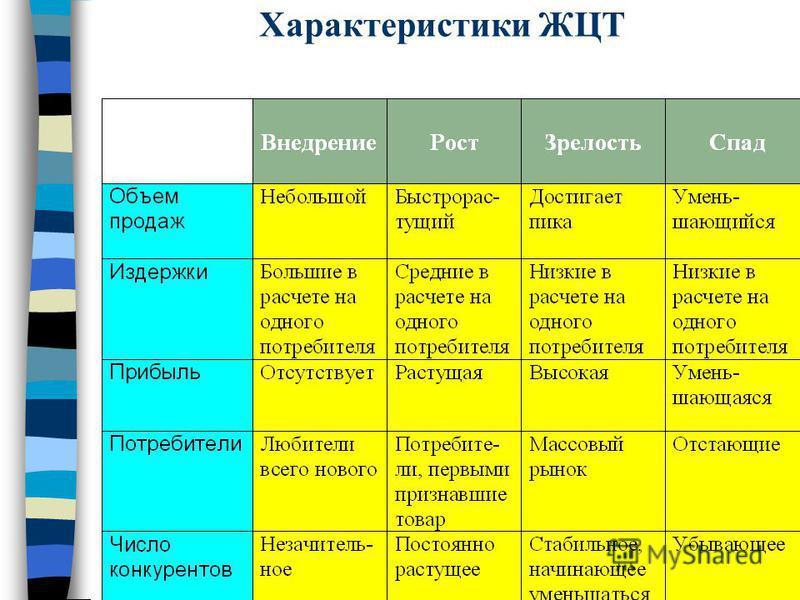 Характеристики ЖЦТ
