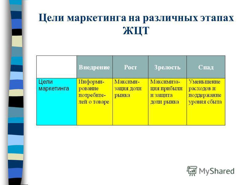 Цели маркетинга на различных этапах ЖЦТ