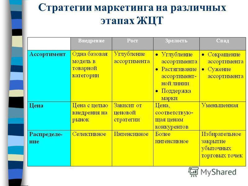 Стратегии маркетинга на различных этапах ЖЦТ